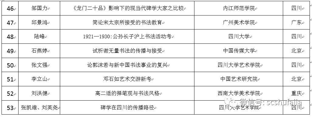 正式名单 | 四川省第五届理论研讨会论文评选结果揭晓(附名单)